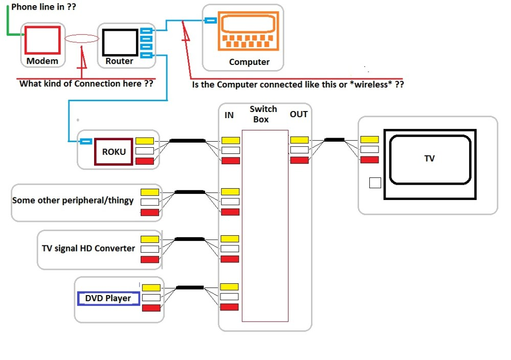 medium resolution of how to hook up roku box to old tv have cable media