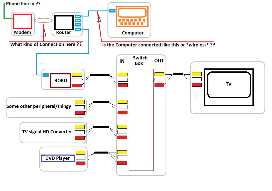 hight resolution of how to hook up roku box to old tv have cable media