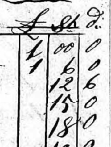 Old estate papers, what are the 3 columns for price