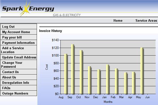 average utility bills Howe Montgomery rental new house tenants  Houston  Texas TX