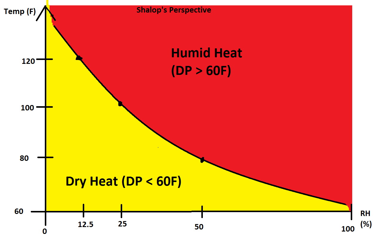 What Dewpoint Rh And Temp Combo Is Considered Humid Heat
