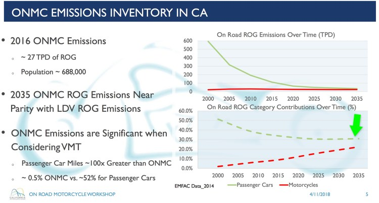 Motorcycle Emissions in California