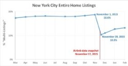 Chart displays the percentage of Airbnb's listings offering entire homes in New York City before and after Airbnb took down more than 1,000 of them. Image credit: Tom Slee & Murray Cox