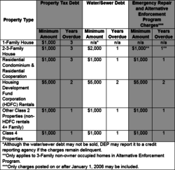 Current debt thresholds triggering a tax lien sale. Image Credit: City Council.