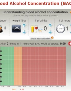 photo of an interactive blood alcohol level chart smartserve also drinking driving and levels what you need to know rh news
