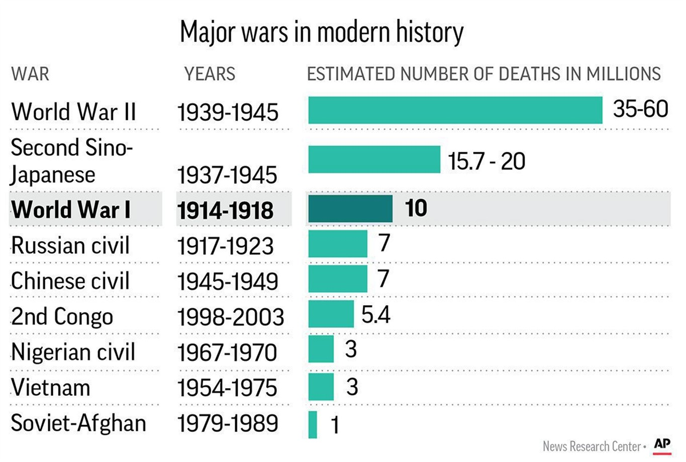 From First Shot To Silence Of Peace Timeline Of World War I