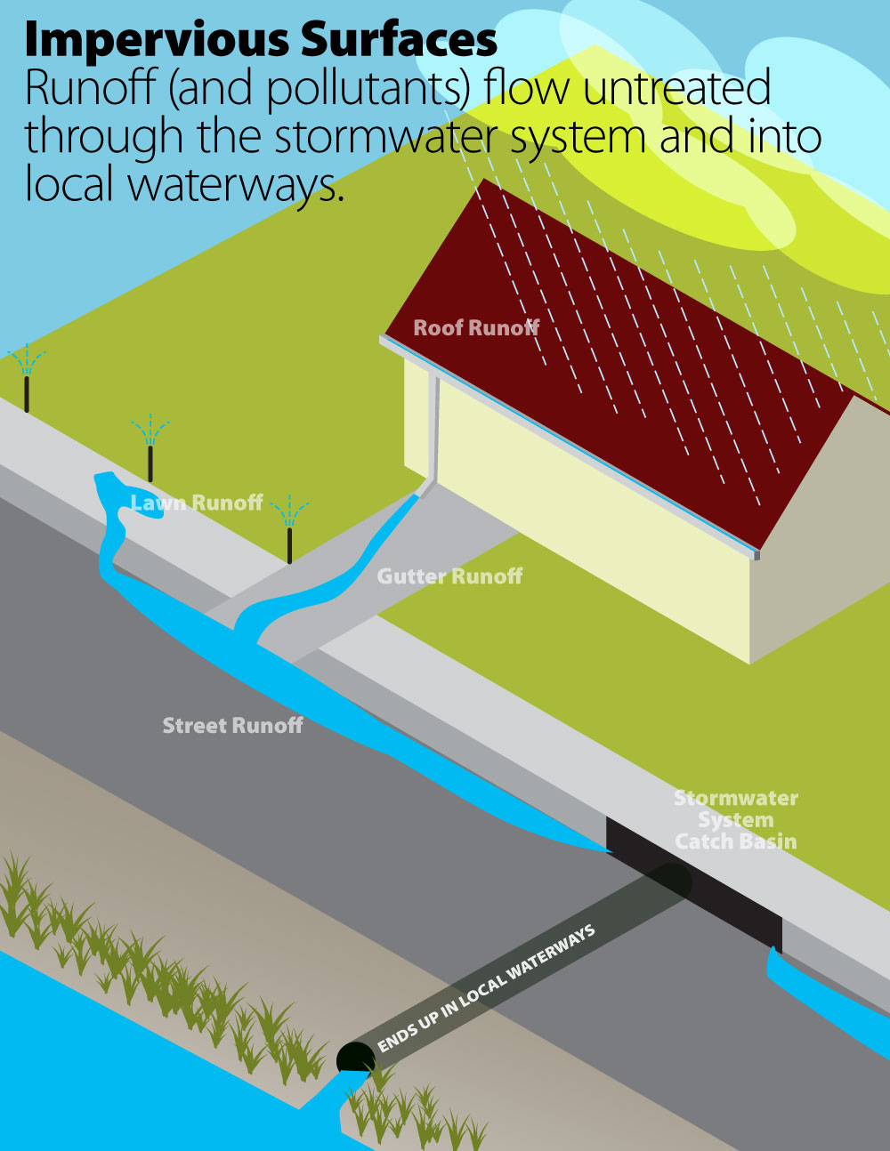 The analyze tool is designed for use on desktop computers and tablets in landscape mode. Stormwater