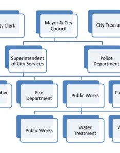 Employee flow chart also monticello il official website organizational rh cityofmonticello