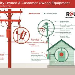 Telephone Pole Diagram Printable Plant Cell Labeled Report Trees In Power Lines Issue City Of Redding Utility Customer Owned Overhead Handout 04 16