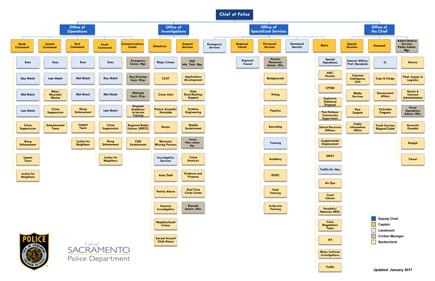 Spd organization chart also information city of sacramento rh cityofsacramento