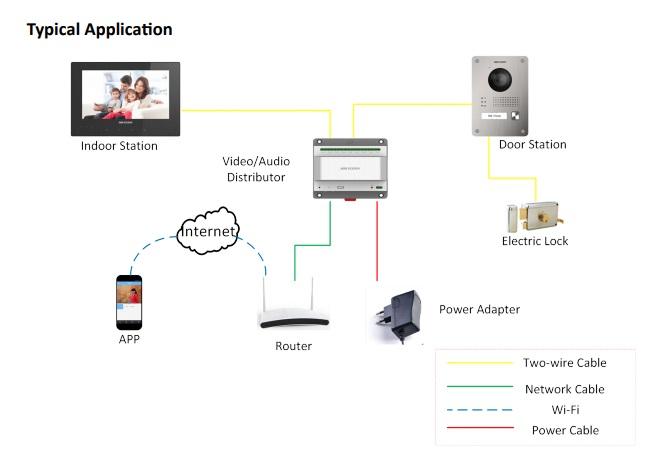 Hikvision DS-KIS701 2-Wire HD Video Intercom Bundle