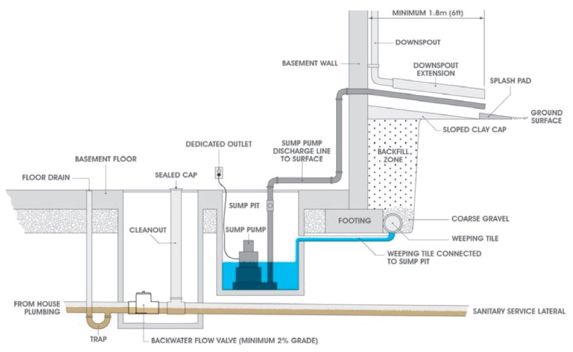 hight resolution of installation diagram