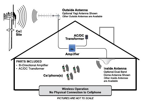 wilson in building wireless cellular 60 db amplifier