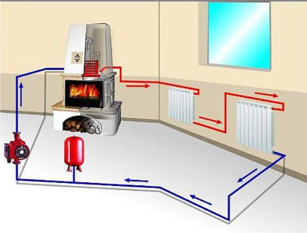Обустройство автономного отопления в частном доме: выбор котла и требования к топливному оборудованию
