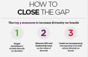 EthnicityGap