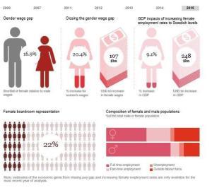 Women in Work Index