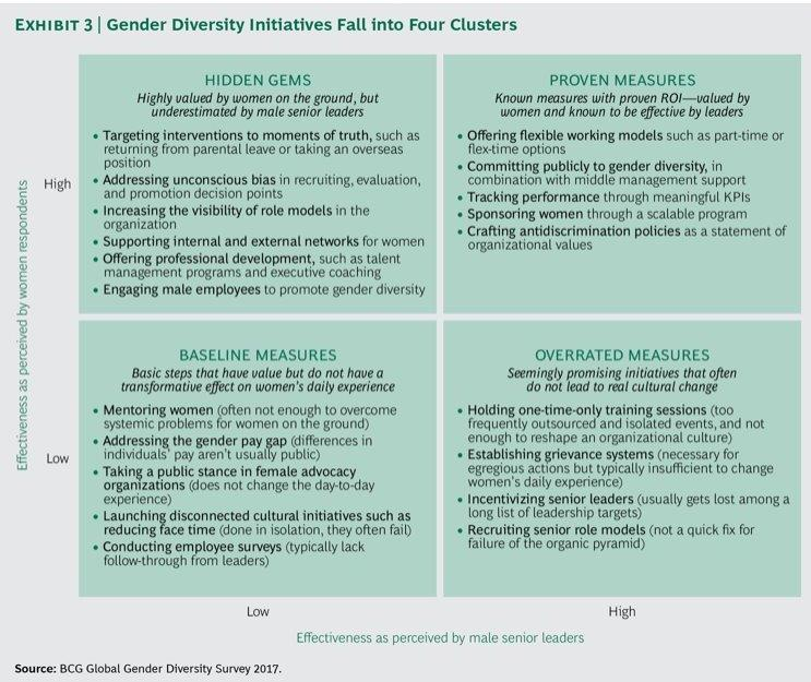 Diversity Initiatives fall in 4 clusters