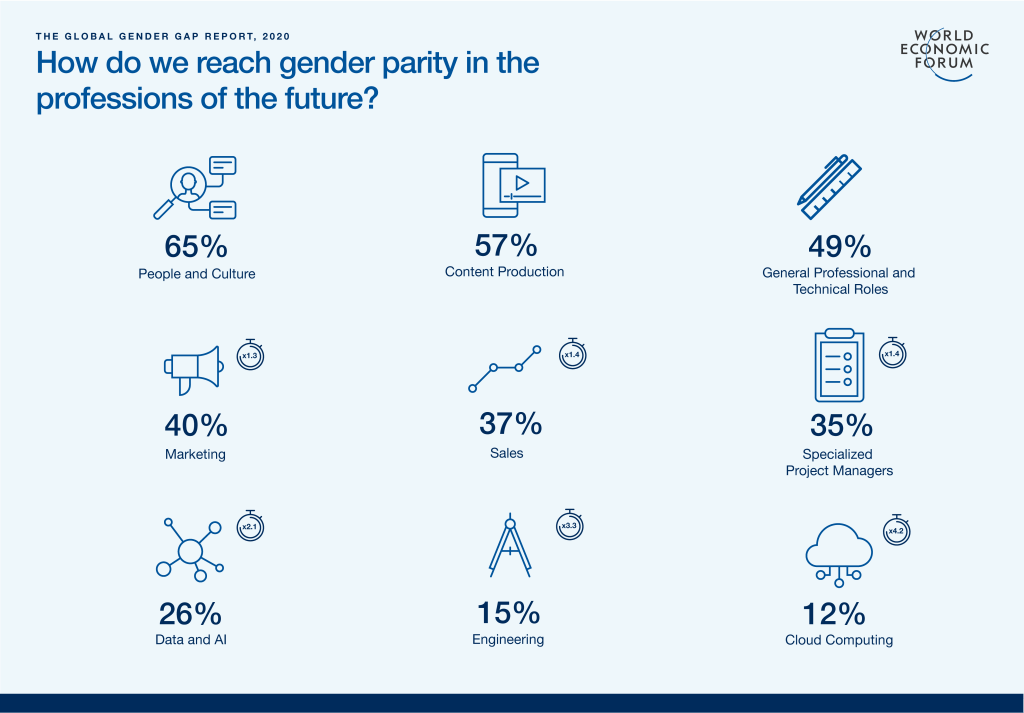 Gender Parity in Professions