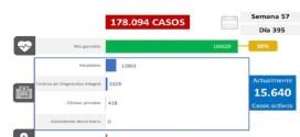 LARA 3 NUEVOS FALLECIDOS YA SON 136 EN TOTAL / El país registra 1.122 nuevos contagios comunitarios y supera los 15 mil 600 casos activos