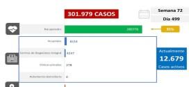 LARA LLEGA A 258 FALLECIDOS / Venezuela registra 1.060 nuevos  casos de COVID-19  y se acerca a los 3 mil 600 decesos