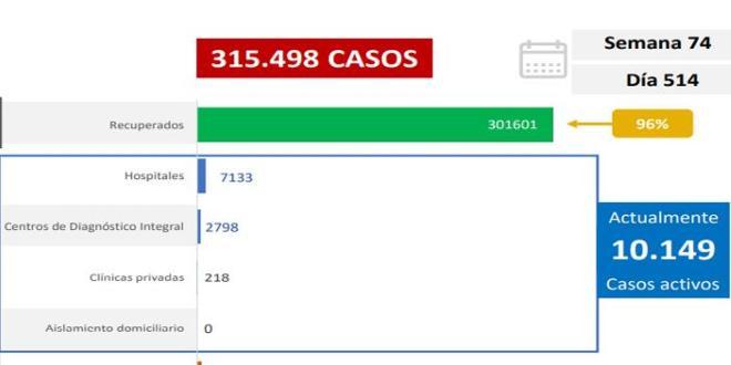LARA DE 4° CON 114 NUEVOS CASOS / Venezuela registra 1.018 nuevos contagios y se acerca a los 3 mil 800 fallecidos