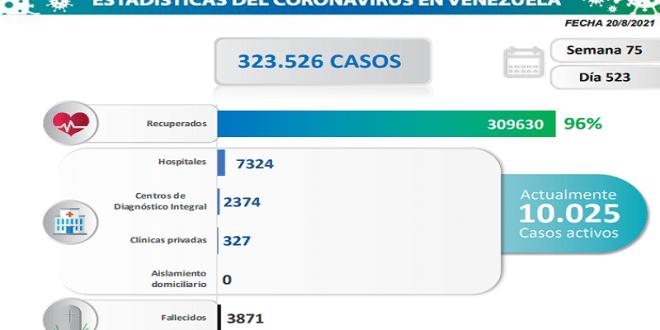 DÍA 523 DE LUCHA CONTRA EL COVID-19 / Venezuela registra 769 nuevos contagios comunitarios y mantiene 10.025  casos activos