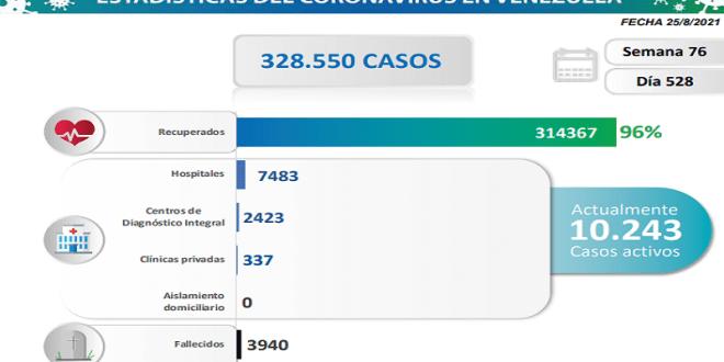 DÍA 528 DE PANDEMIA / Venezuela registra 1.100 nuevos contagios y 16 fallecidos