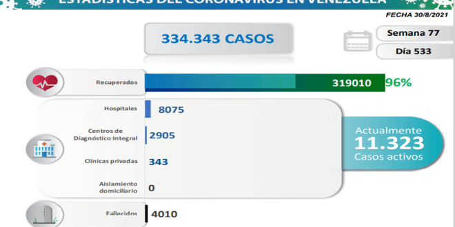FALLECE MENOR DE EDAD POR COVID EN MIRANDA / Venezuela registra 1.218 nuevos contagios y mantiene más de 11 mil casos activos