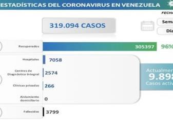 INICIA NUEVA SEMANA DE FLEXIBILIZACIÓN / Venezuela registra 909 nuevos contagios y 10 nuevos decesos por Coronavirus
