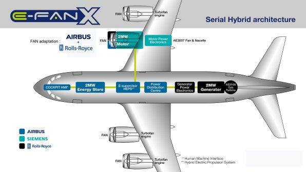 datos avión eléctrico E-Fan X
