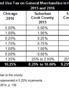 Comparison of sales tax rates for selected us cities also cook county increases its by one percentage point the rh civicfed
