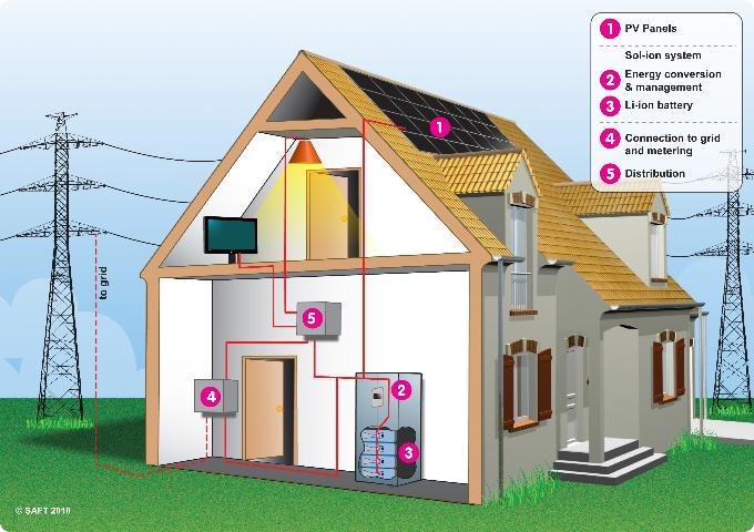 CivicSolar Energy Storage