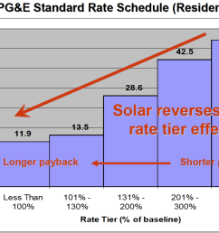 have you heard someone mention tiered electricity rates and wondered what on earth they are talking about well read on and we will tell you all you need to  [ 1115 x 763 Pixel ]