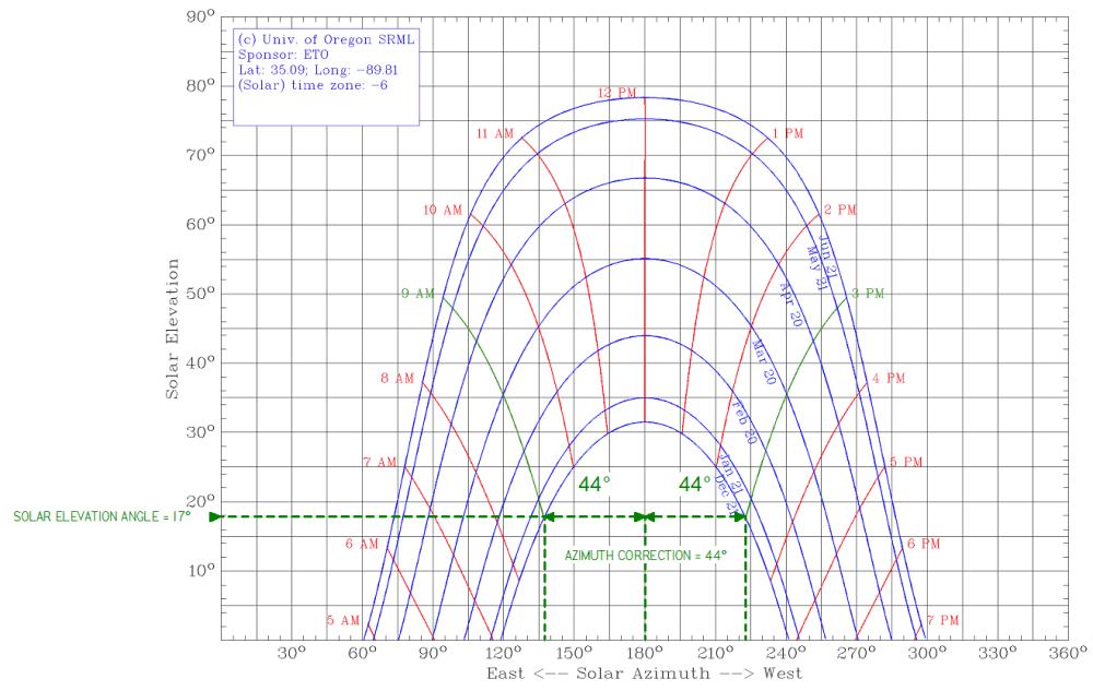 medium resolution of minimum module row spacing module row spacing x cos azimuth correction angle