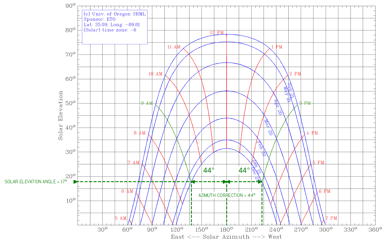 hight resolution of sunchart png