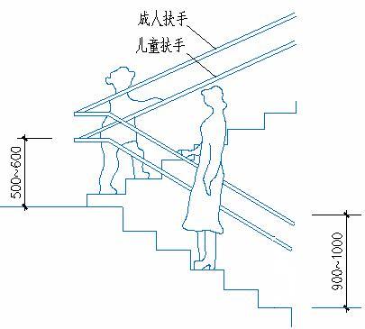 樓梯的各種尺寸要求及公式匯總 - 建筑設計知識 - 土木工程網