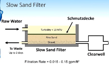 slow sand filter and rapid sand filter