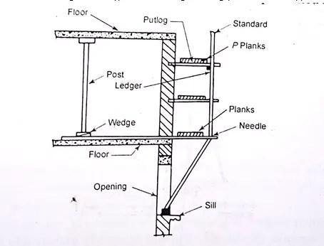 Trestle scaffolding