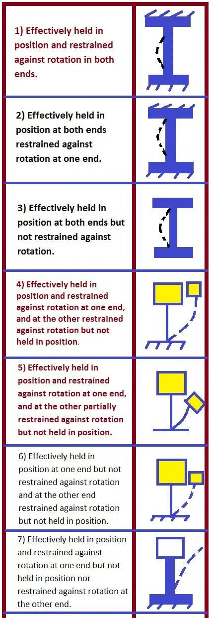 Effective length of Column