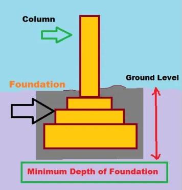 minimum depth of foundation