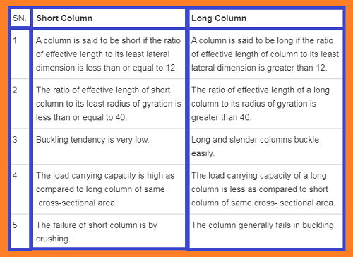 Short column and Long column- Difference by the slenderness ratio