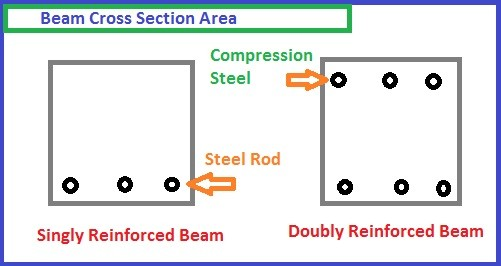 Singly reinforced beam design