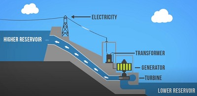 Types of Hydroelectric power plant | Hydropower plants