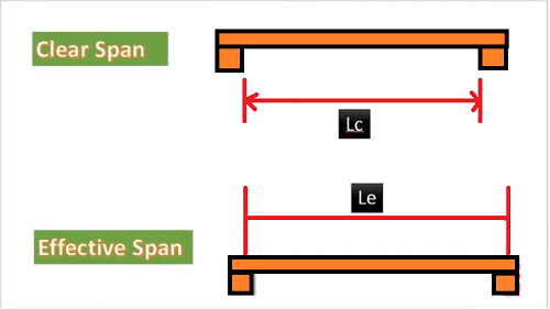 Effective span of beam for simply supported, Cantilever, Continous- IS
