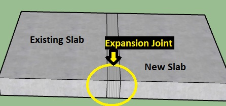 Construction joints - Introduction, Types, and Purpose of Joints