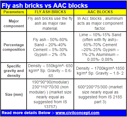 Fly ash bricks vs aac blocks - Features, Preparation, and difference
