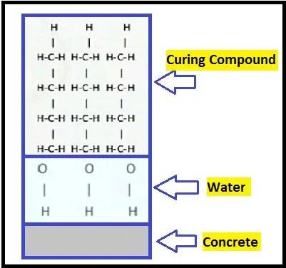 Self curing concrete compounds