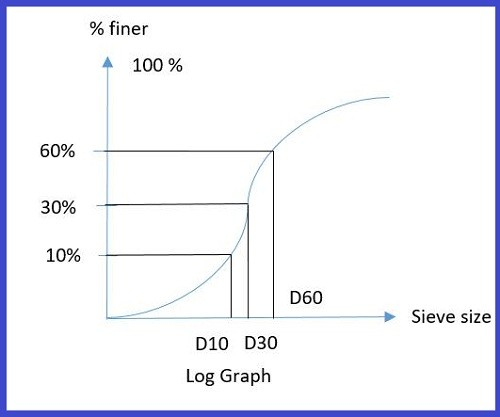 Sieve analysis of aggregates- Procedure and Sample Table for Calculation
