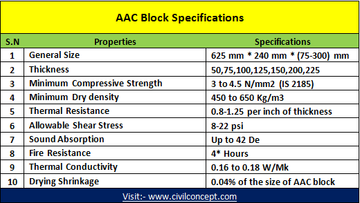 AAC blocks specifications - (Autoclaved aerated concrete), Composition