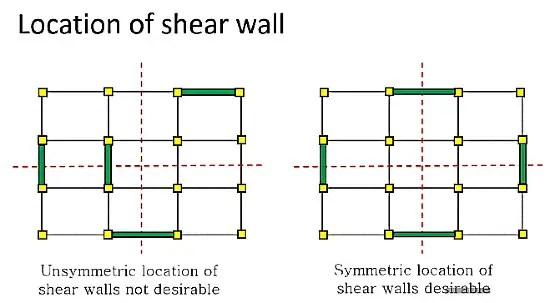 Location of shear wall